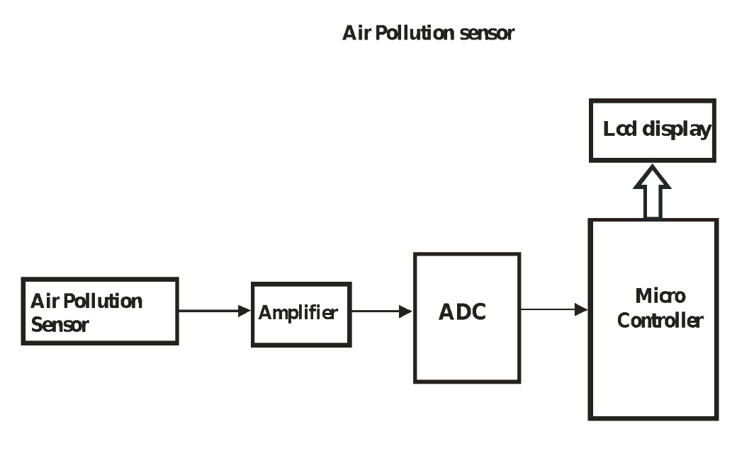 Airpollution Sensor