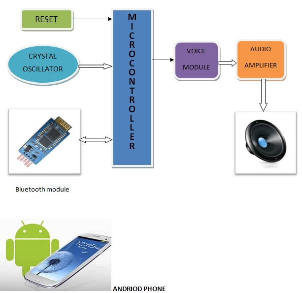 Android mobile controlled voice guider for patients