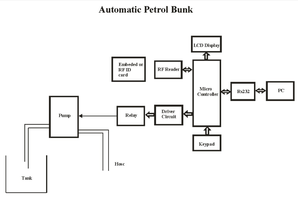 Automatic Petrol Bunk