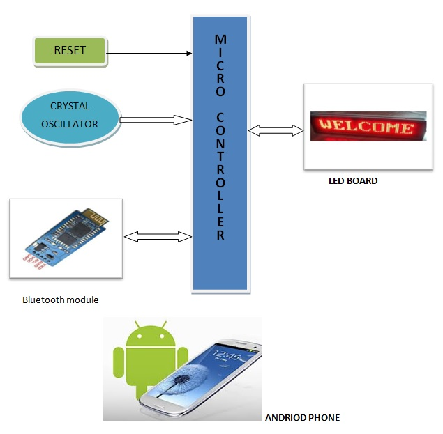 Smart and Cost effective Wireless Electronic Notice Board Message updating system from Android mobile