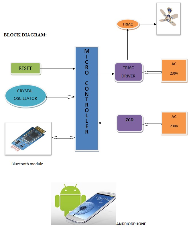 Smart Fan Speed Control through Android Mobile - Thesis123Thesis123