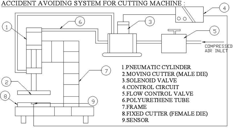 Accident Avoiding System For Cutting Machine3