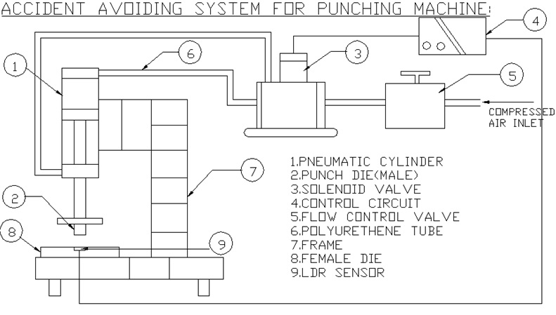 Accident Avoiding System For Punching Machine2