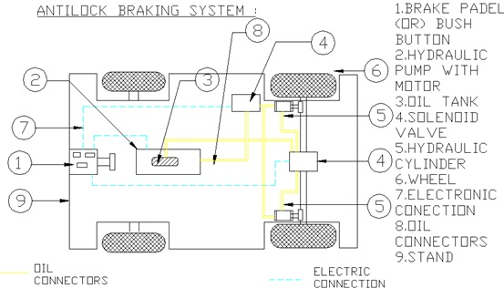 Anti-Lock Braking System2