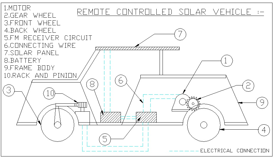 Remote Controlled Solar Vehicle1